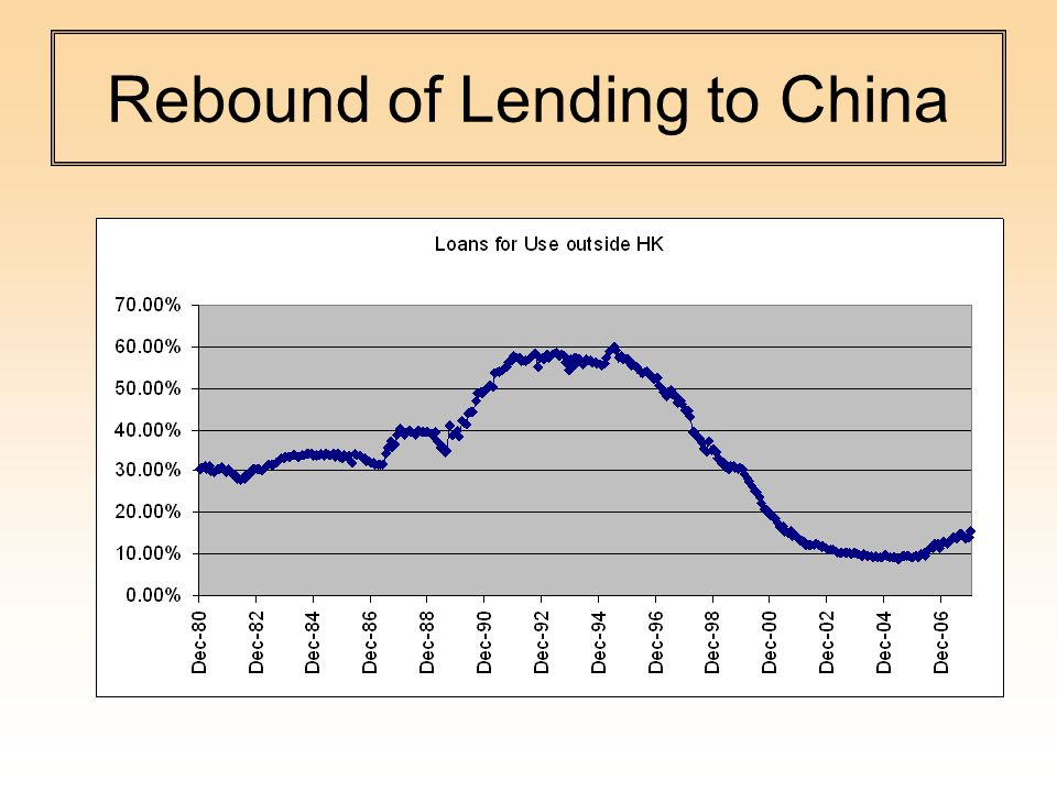 Rebound of Lending to China