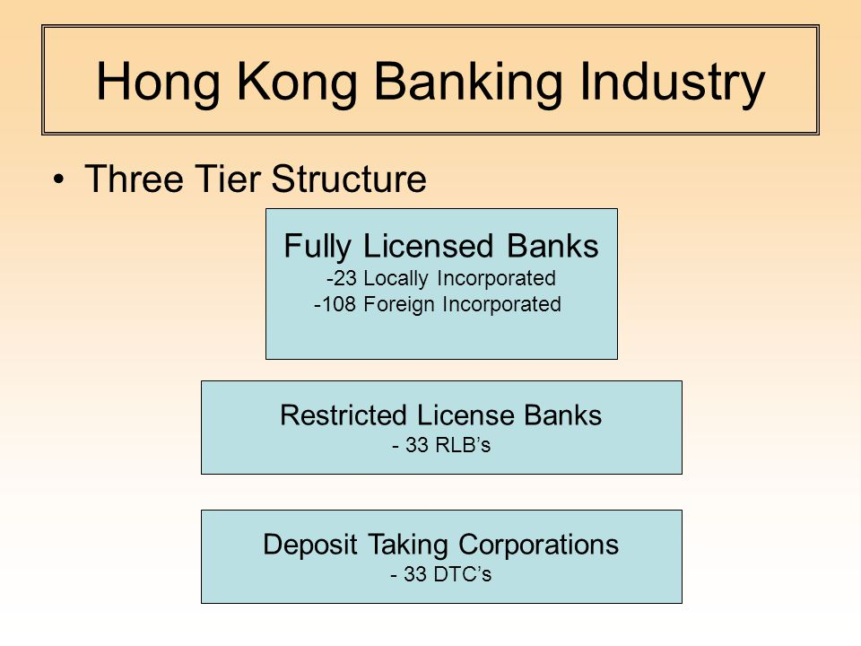 Hong Kong Banking Industry Three Tier Structure Fully Licensed Banks -23 Locally Incorporated -108 Foreign Incorporated Restricted License Banks - 33 RLB's Deposit Taking Corporations - 33 DTC's