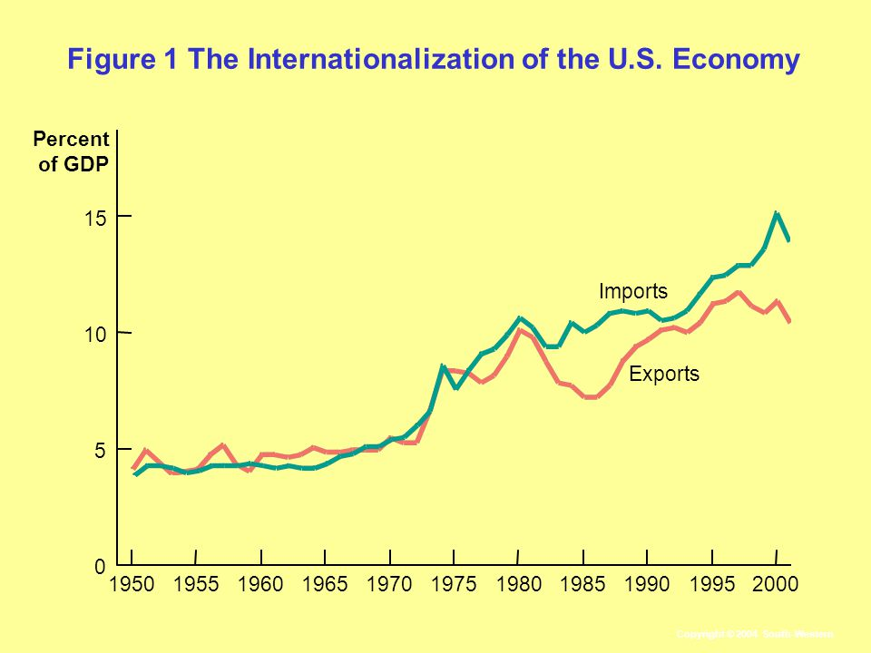 Figure 1 The Internationalization of the U.S.