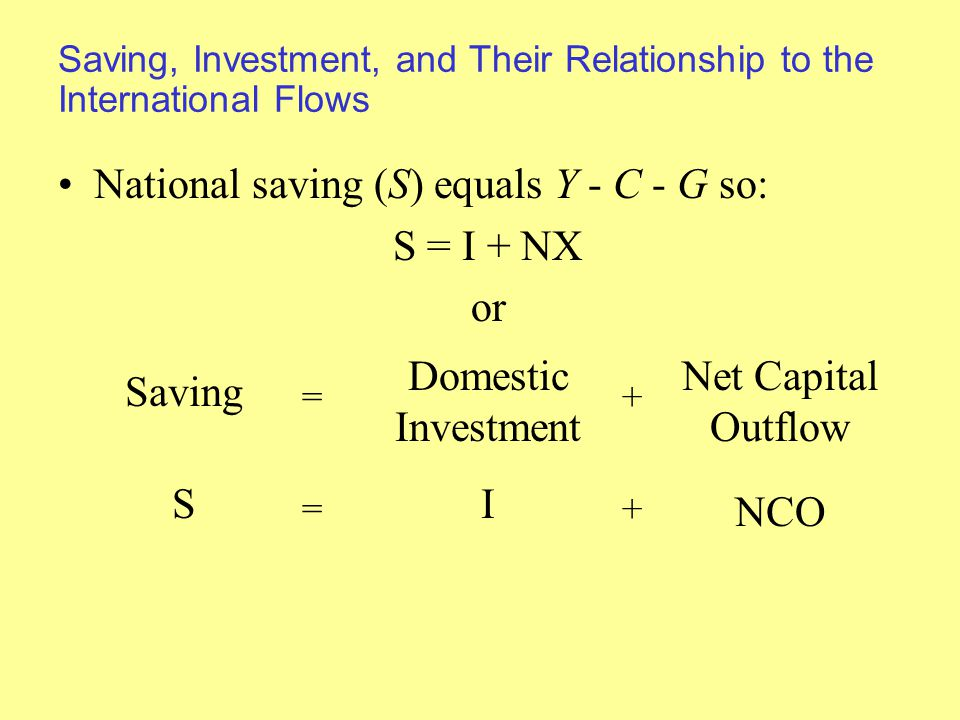 Saving, Investment, and Their Relationship to the International Flows National saving (S) equals Y - C - G so: S = I + NX or Saving Domestic Investment Net Capital Outflow =+ SI NCO =+