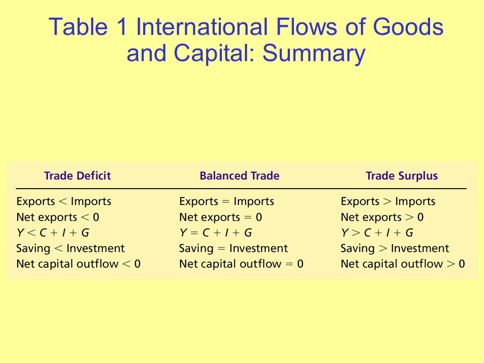 Table 1 International Flows of Goods and Capital: Summary