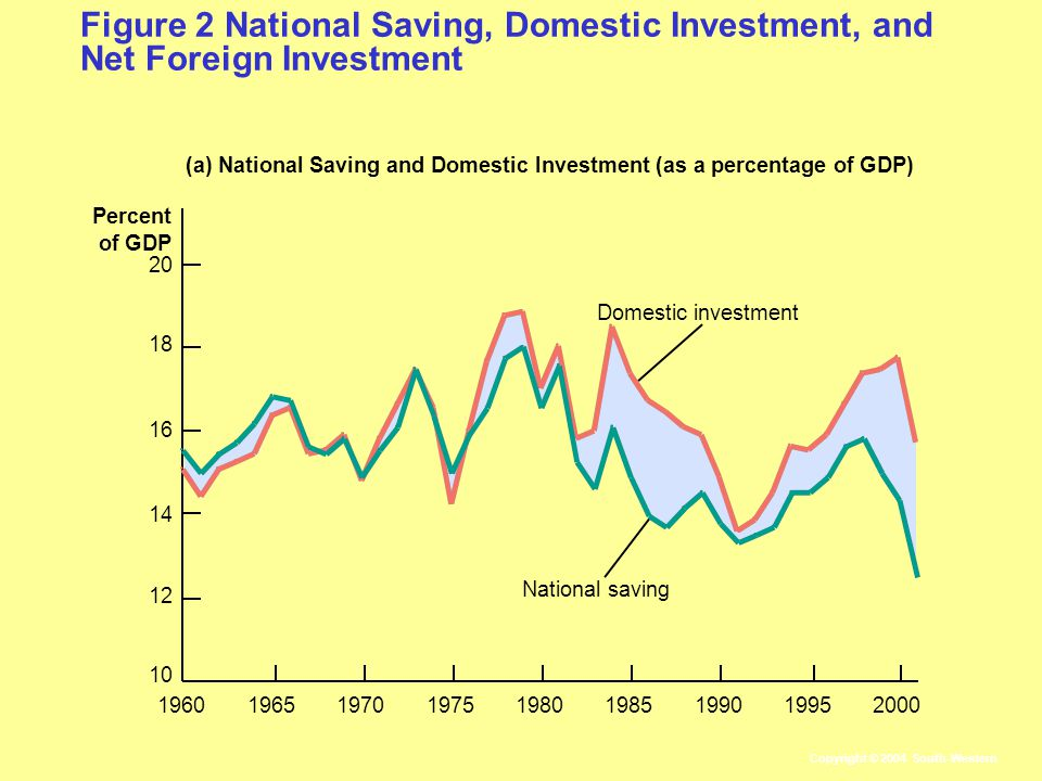 Figure 2 National Saving, Domestic Investment, and Net Foreign Investment Percent of GDP (a) National Saving and Domestic Investment (as a percentage of GDP) 2000 Domestic investment National saving Copyright © 2004 South-Western