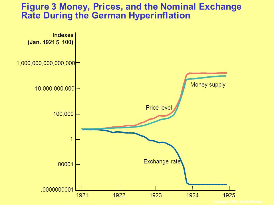 Figure 3 Money, Prices, and the Nominal Exchange Rate During the German Hyperinflation 10,000,000,000 1,000,000,000,000, , Exchange rate Money supply Price level 1925 Indexes (Jan.