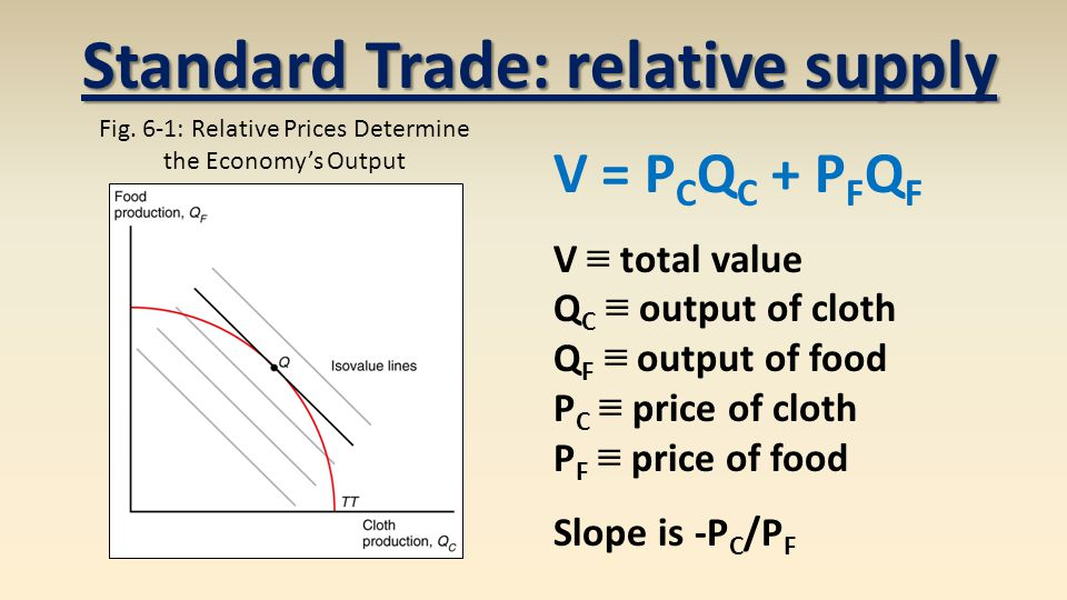 Standard Trade: relative supply Fig.