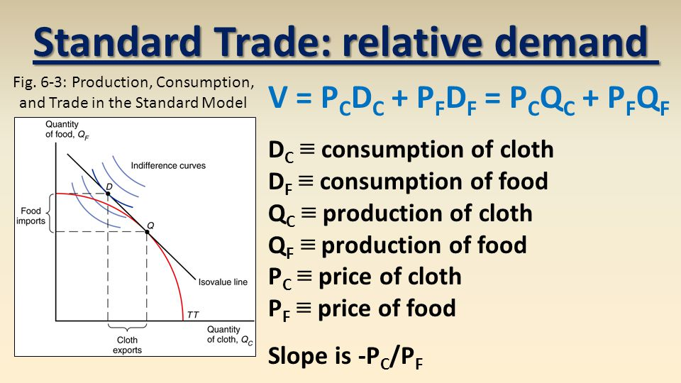 Standard Trade: relative demand V = P C D C + P F D F = P C Q C + P F Q F D C ≡ consumption of cloth D F ≡ consumption of food Q C ≡ production of cloth Q F ≡ production of food P C ≡ price of cloth P F ≡ price of food Slope is -P C /P F Fig.
