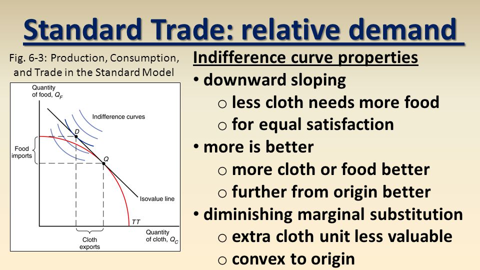Standard Trade: relative demand Fig.