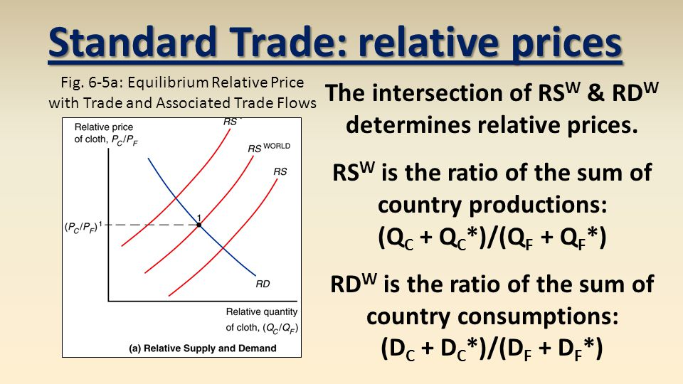 Standard Trade: relative prices Fig.