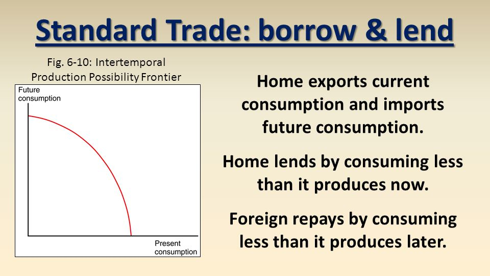 Home exports current consumption and imports future consumption.