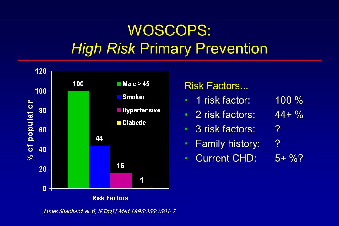 WOSCOPS: High Risk Primary Prevention Risk Factors...