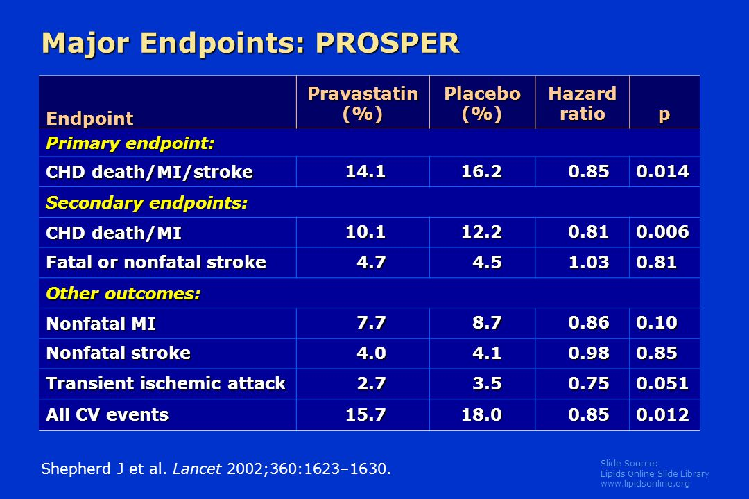 Slide Source: Lipids Online Slide Library   Major Endpoints: PROSPER Shepherd J et al.