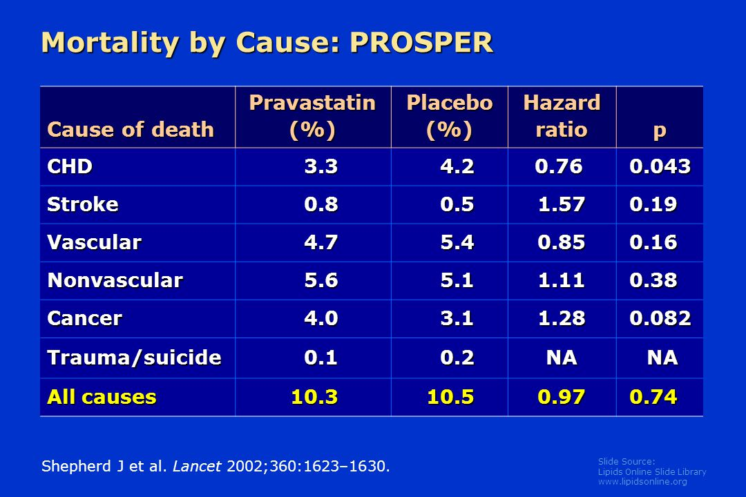 Slide Source: Lipids Online Slide Library   Mortality by Cause: PROSPER Cause of death Pravastatin (%) Placebo (%) Hazard ratio p CHD Stroke Vascular Nonvascular Cancer Trauma/suicide0.10.2NANA All causes Shepherd J et al.