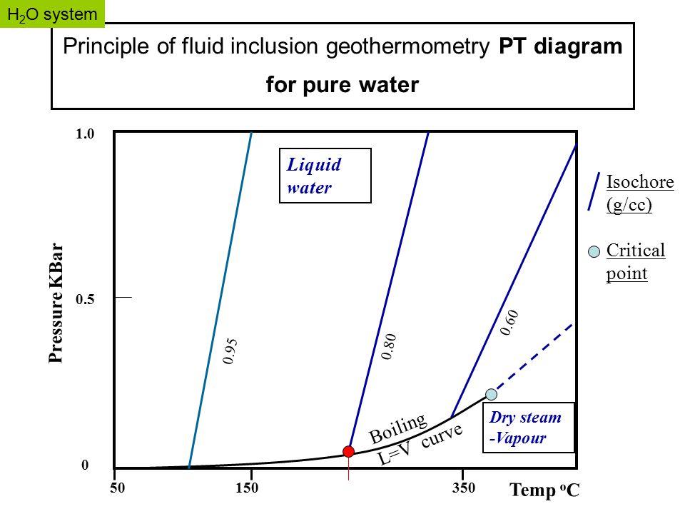 Spektroskopske analitike metode atomska apsorpcija spektroskopija 37 principle of fluid inclusion geothermometry pt diagram ccuart Image collections