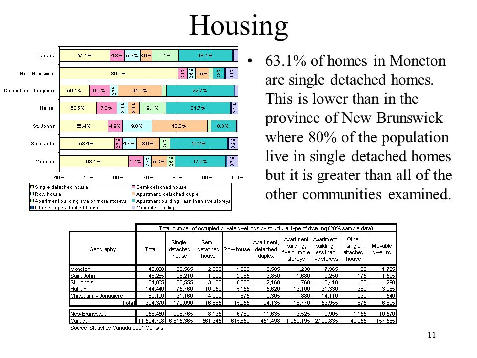 11 Housing 63.1% of homes in Moncton are single detached homes.