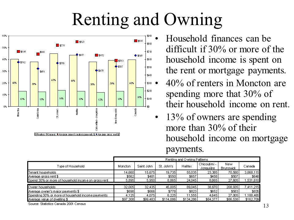 13 Renting and Owning Household finances can be difficult if 30% or more of the household income is spent on the rent or mortgage payments.