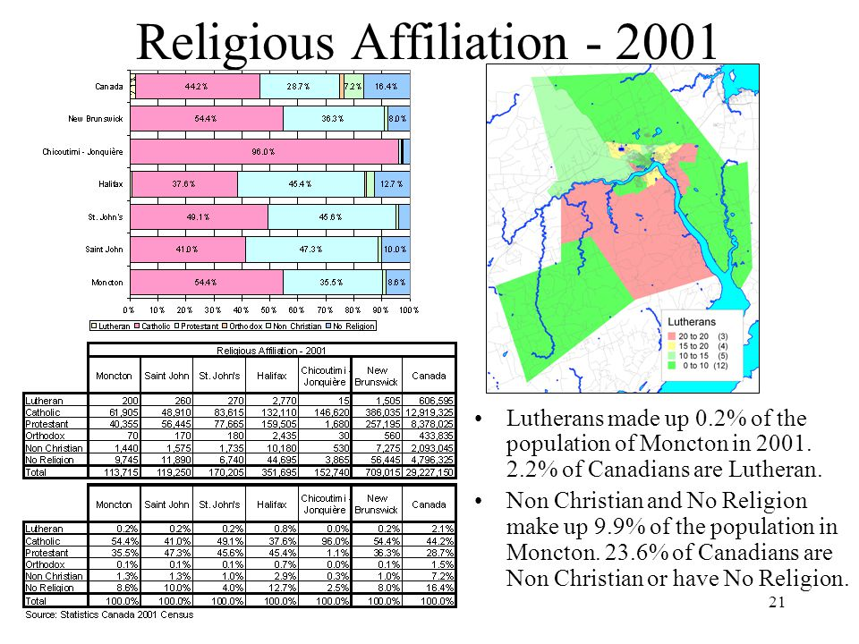 21 Religious Affiliation Lutherans made up 0.2% of the population of Moncton in 2001.