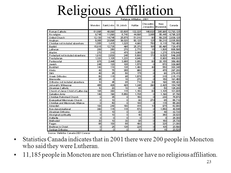 23 Religious Affiliation Statistics Canada indicates that in 2001 there were 200 people in Moncton who said they were Lutheran.