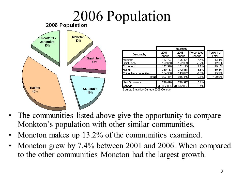 Population The communities listed above give the opportunity to compare Monkton's population with other similar communities.