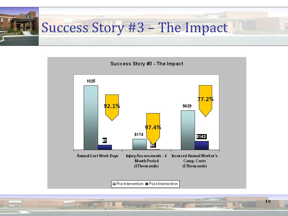 10 Success Story #3 – The Impact 92.1% 97.4% 77.2%