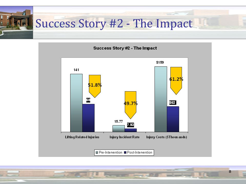 8 Success Story #2 - The Impact 51.8% 49.7% 61.2%