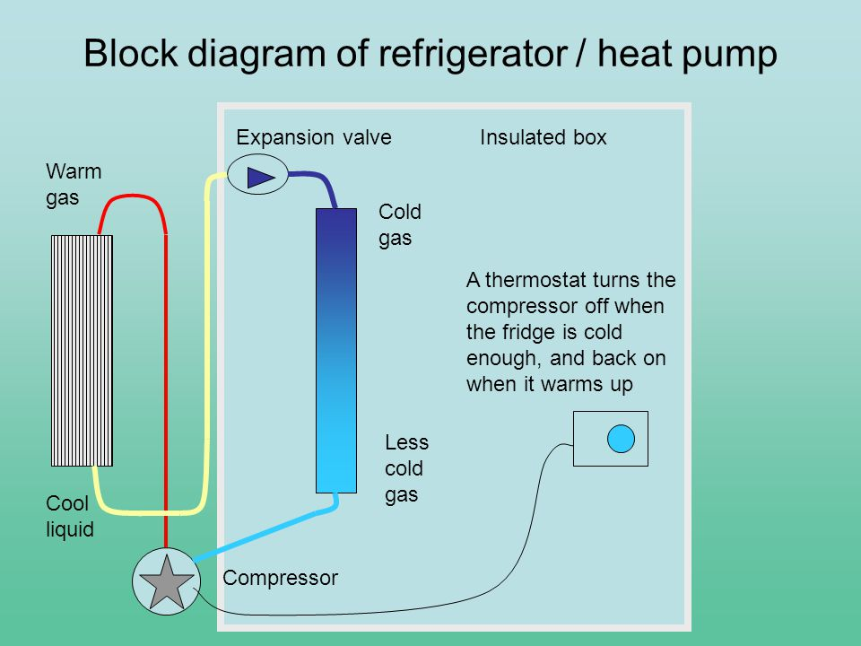 Compressor Expansion valve Block diagram of refrigerator / heat pump Cold gas Less cold gas Warm gas Cool liquid A thermostat turns the compressor off when the fridge is cold enough, and back on when it warms up Insulated box