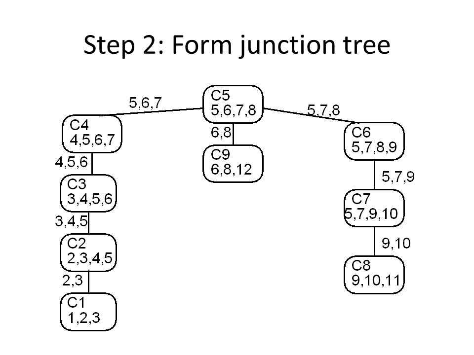 Step 2: Form junction tree