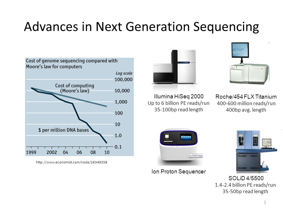 Advances in Next Generation Sequencing   Roche/454 FLX Titanium million reads/run 400bp avg.
