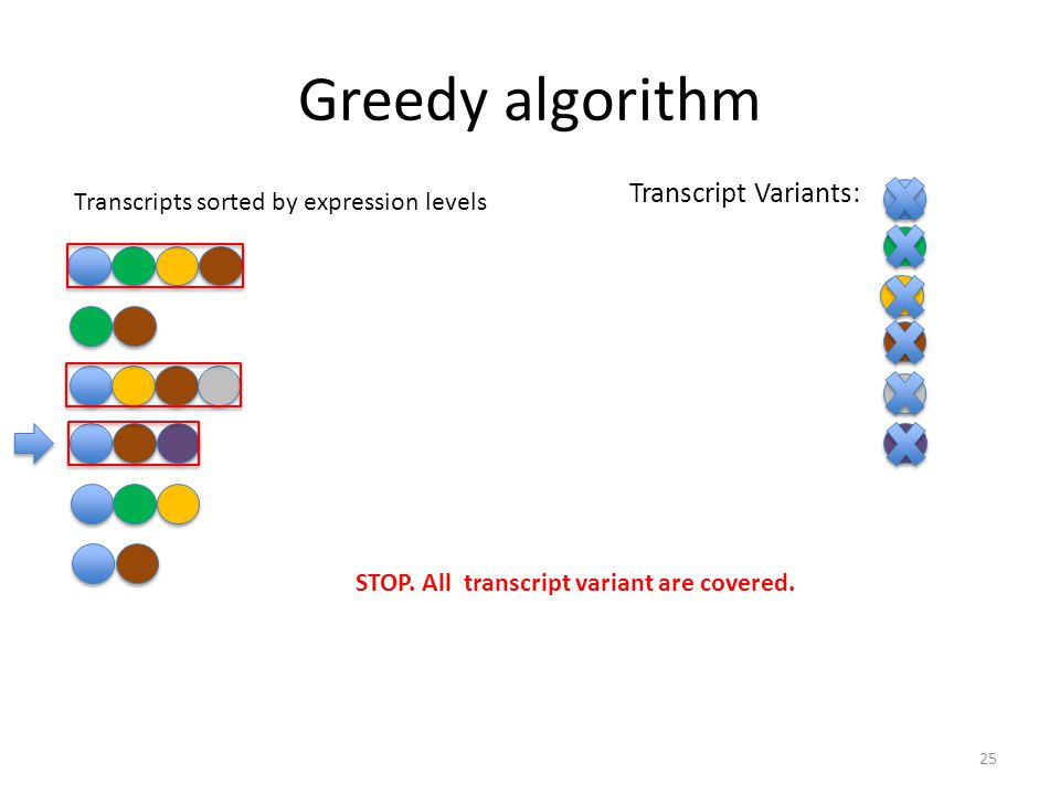 Greedy algorithm 25 Transcript Variants: Transcripts sorted by expression levels STOP.