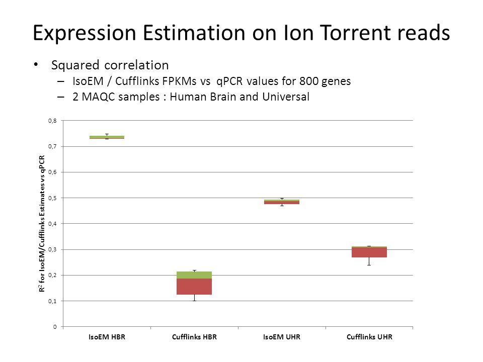 Expression Estimation on Ion Torrent reads Squared correlation – IsoEM / Cufflinks FPKMs vs qPCR values for 800 genes – 2 MAQC samples : Human Brain and Universal