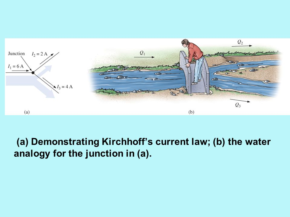 (a) Demonstrating Kirchhoff's current law; (b) the water analogy for the junction in (a).