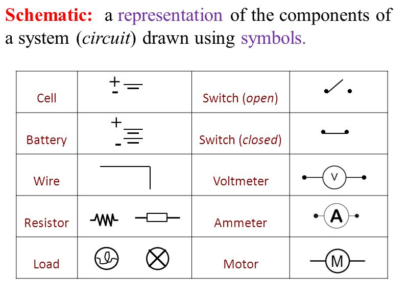 cellswitch (open) batteryswitch (closed) wirevoltmeter resistorammeter  loadmotor schematic: a representation of