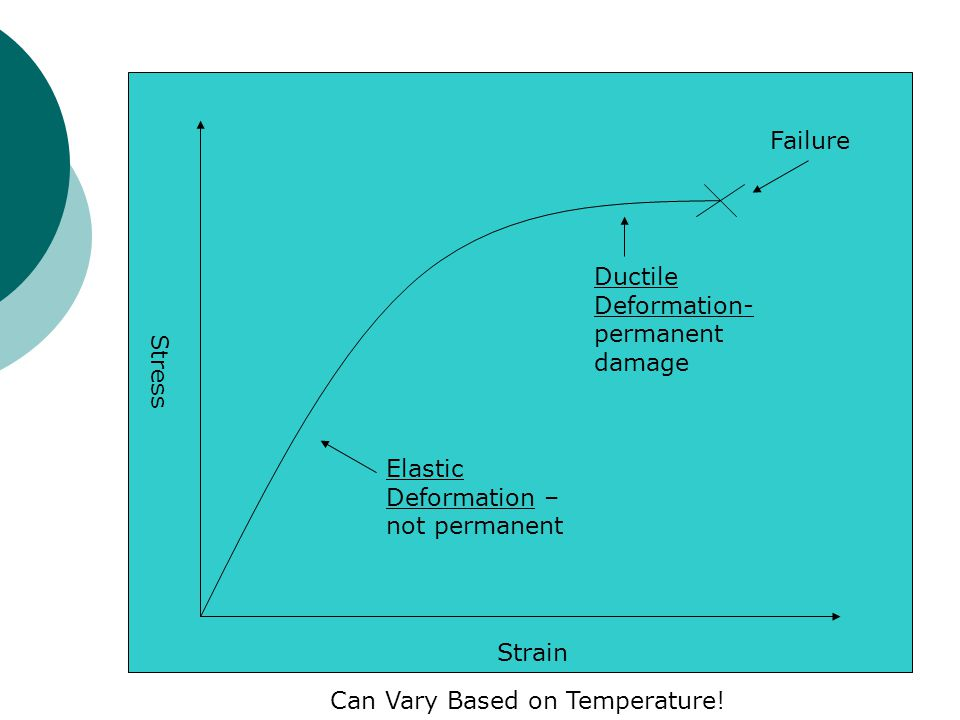 Stress Strain Elastic Deformation – not permanent Ductile Deformation- permanent damage Can Vary Based on Temperature.