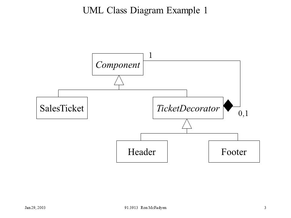 Jan 29 ron mcfadyen1 uml class diagram examples based on well known 3 jan 29 2003913913 ron mcfadyen3 uml class diagram example 1 salesticket component headerfooter ticketdecorator ccuart