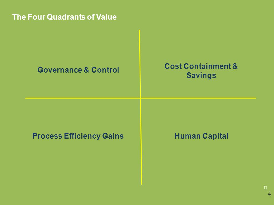 The Four Quadrants of Value Cost Containment & Governance & Control Savings Process Efficiency GainsHuman Capital  4