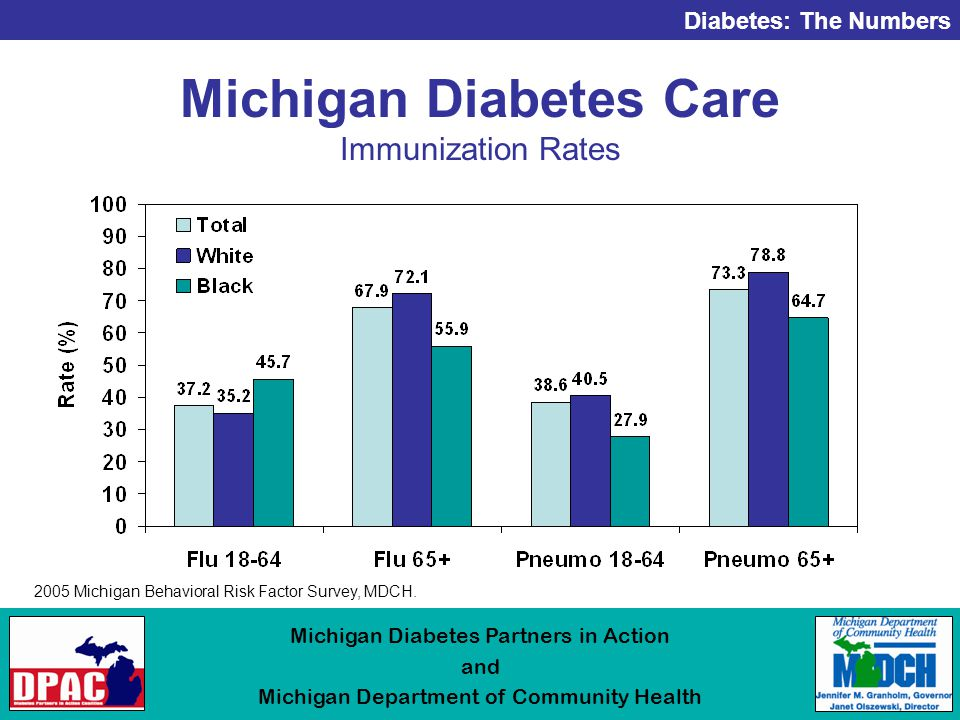 Diabetes: The Numbers Michigan Diabetes Partners in Action and Michigan Department of Community Health Michigan Diabetes Care Immunization Rates 2005 Michigan Behavioral Risk Factor Survey, MDCH.