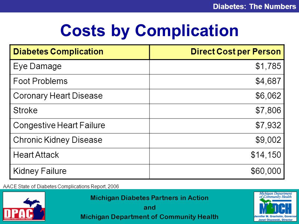 Diabetes: The Numbers Michigan Diabetes Partners in Action and Michigan Department of Community Health Costs by Complication Diabetes ComplicationDirect Cost per Person Eye Damage$1,785 Foot Problems$4,687 Coronary Heart Disease$6,062 Stroke$7,806 Congestive Heart Failure$7,932 Chronic Kidney Disease$9,002 Heart Attack$14,150 Kidney Failure$60,000 AACE State of Diabetes Complications Report, 2006