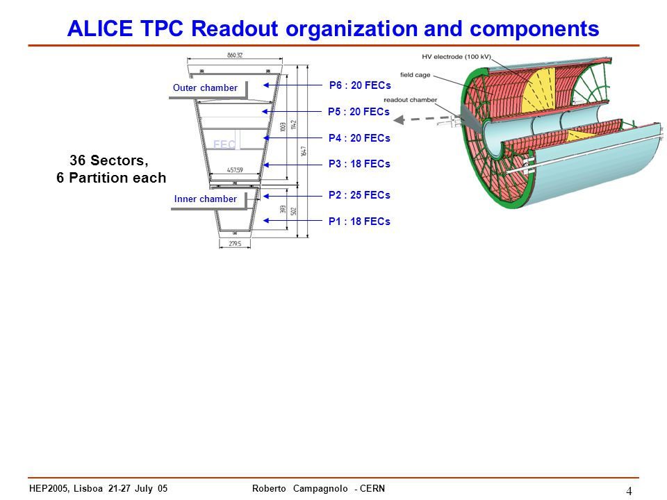 HEP2005, Lisboa July 05 Roberto Campagnolo - CERN 4 ALICE TPC Readout organization and components Inner chamber Outer chamber FEC P1 : 18 FECs P6 : 20 FECs P4 : 20 FECs P3 : 18 FECs P2 : 25 FECs P5 : 20 FECs 36 Sectors, 6 Partition each