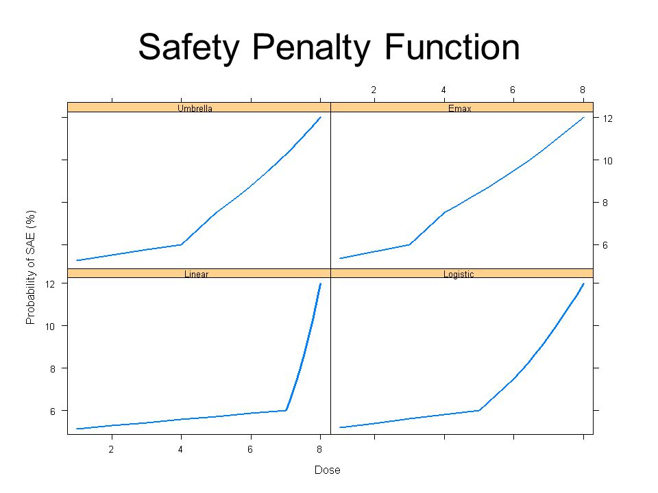 Safety Penalty Function