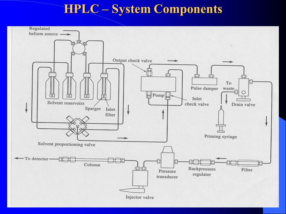 HPLC Systems  Column Chromatography HPLC Modes HPLC – System