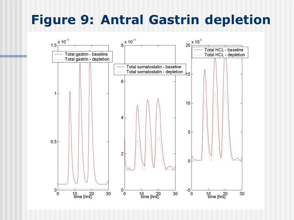 39 Figure 9 Antral Gastrin Depletion