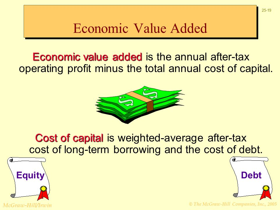 © The McGraw-Hill Companies, Inc., 2005 McGraw-Hill/Irwin Economic Value Added Economic value added Economic value added is the annual after-tax operating profit minus the total annual cost of capital.