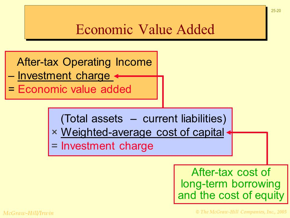 © The McGraw-Hill Companies, Inc., 2005 McGraw-Hill/Irwin After-tax Operating Income – Investment charge = Economic value added (Total assets – current liabilities) × Weighted-average cost of capital = Investment charge After-tax cost of long-term borrowing and the cost of equity Economic Value Added