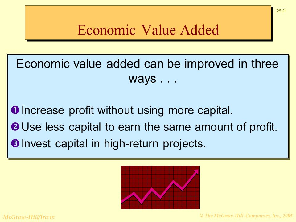 © The McGraw-Hill Companies, Inc., 2005 McGraw-Hill/Irwin Economic Value Added Economic value added can be improved in three ways...