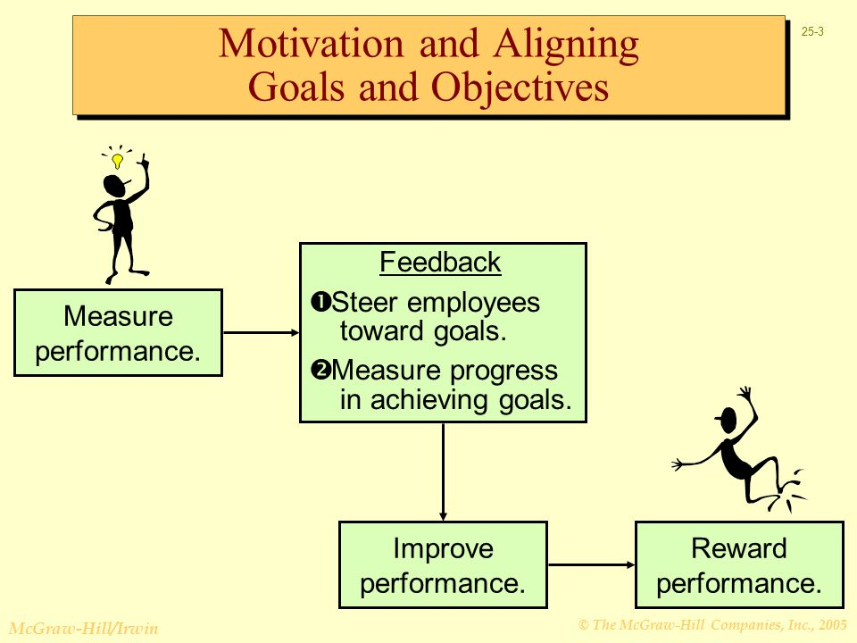 © The McGraw-Hill Companies, Inc., 2005 McGraw-Hill/Irwin 25-3 Motivation and Aligning Goals and Objectives Feedback  Steer employees toward goals.