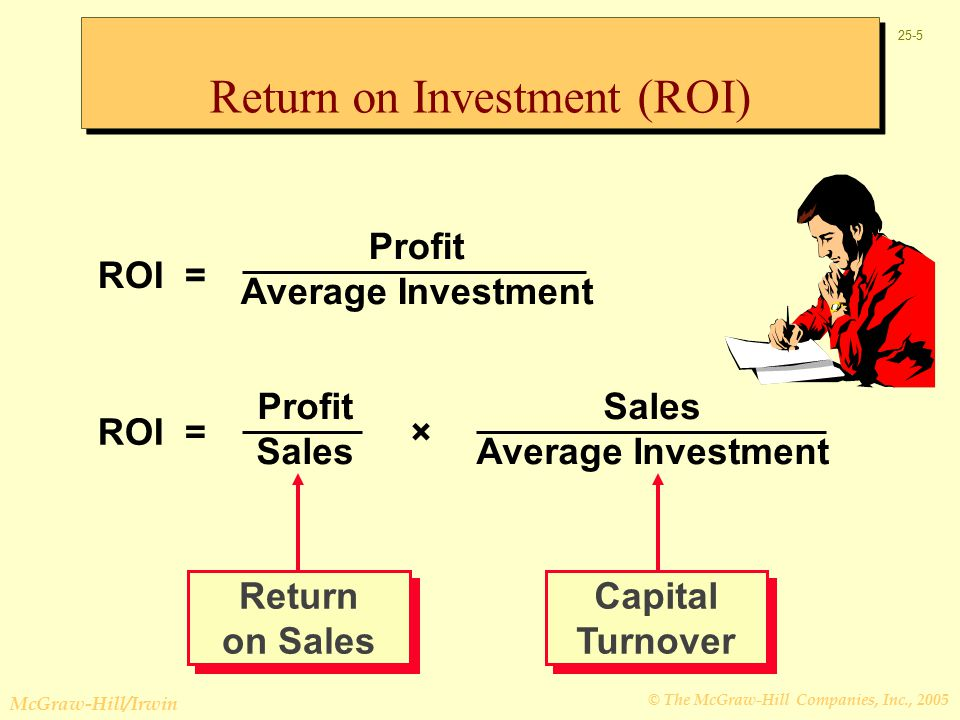 © The McGraw-Hill Companies, Inc., 2005 McGraw-Hill/Irwin 25-5 Sales Average Investment ROI = Profit Average Investment ROI = Profit Sales × Return on Investment (ROI) Return on Sales Capital Turnover
