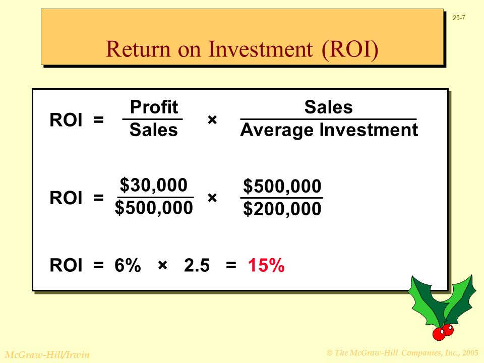 © The McGraw-Hill Companies, Inc., 2005 McGraw-Hill/Irwin 25-7 Return on Investment (ROI) Sales Average Investment ROI = Profit Sales × ROI = 6% × 2.5 = 15% $500,000 $200,000 ROI = $30,000 $500,000 ×