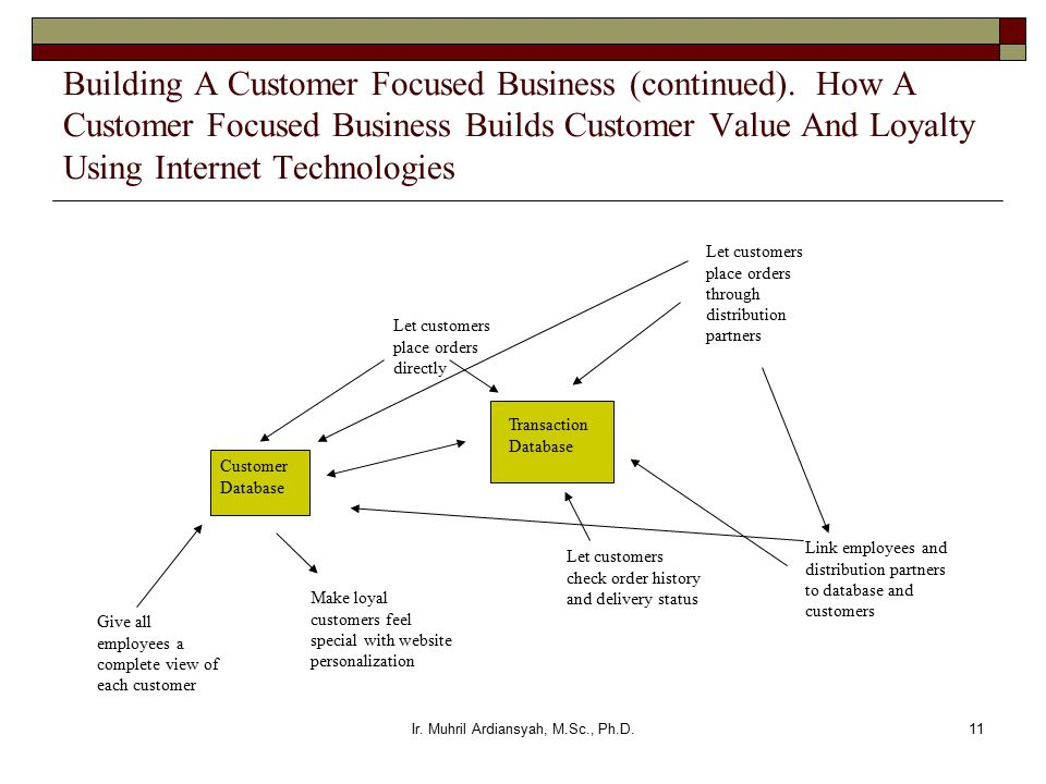Ir. Muhril Ardiansyah, M.Sc., Ph.D.11 Building A Customer Focused Business (continued).