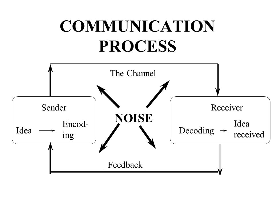 communication as a process of transmitting information english language essay Communication can be defined as the process of transmitting information and common understanding from one person to another (keyton, 2011) it is the creation or exchange of thoughts, ideas, emotions, and understanding between.