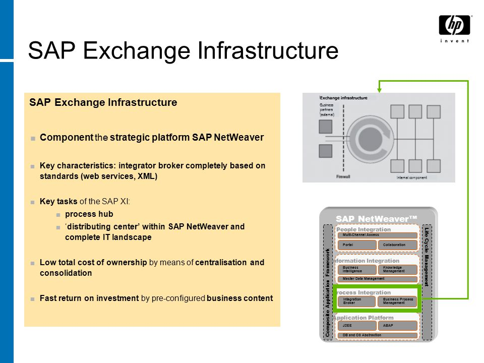 Implementation Of EDI With SAP Exchange Infrastructure 3 0