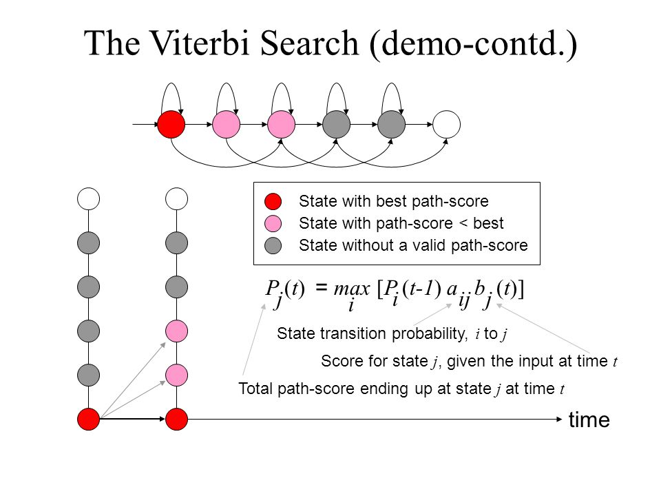The Viterbi Search (demo-contd.) time State with best path-score State with path-score < best State without a valid path-score P (t) j = max [P (t-1) a b (t)] iijj i Total path-score ending up at state j at time t State transition probability, i to j Score for state j, given the input at time t