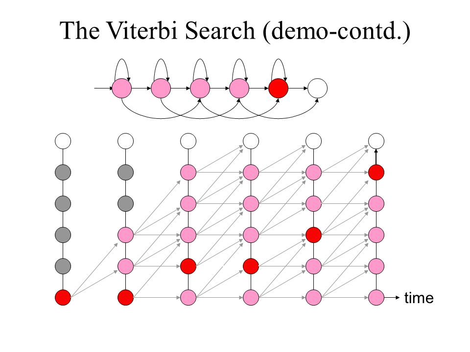 The Viterbi Search (demo-contd.) time